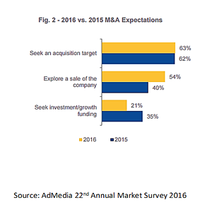 AdMedia 22nd Annual Market Survey